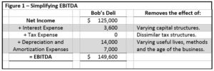 EBITDA Table